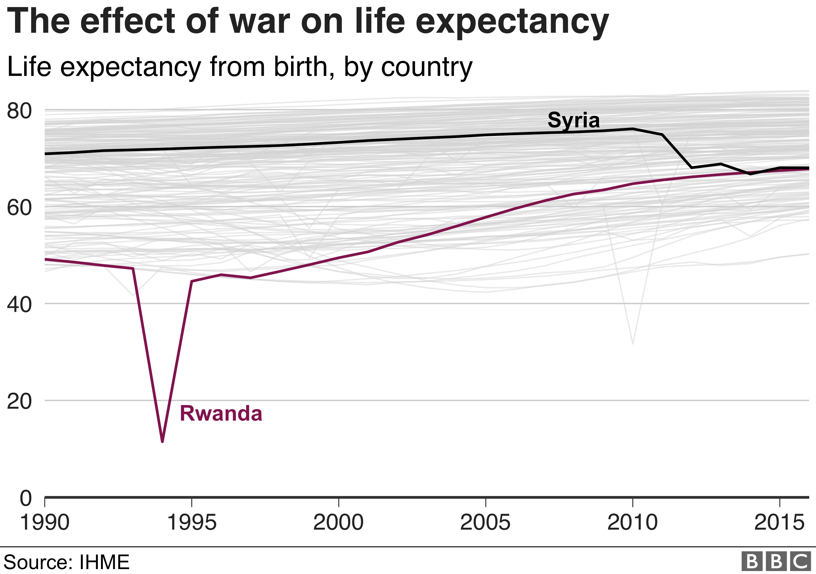 Wars in Rwanda, Syria and Afghanistan have had a serious effect on life expectancy