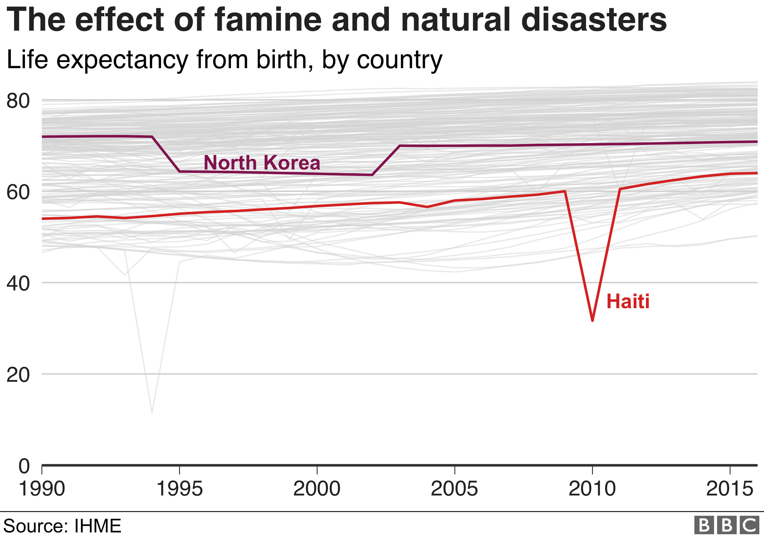 Famine in North Korea and a huge earthquake in Haiti has had a huge negative impact on life expectancy