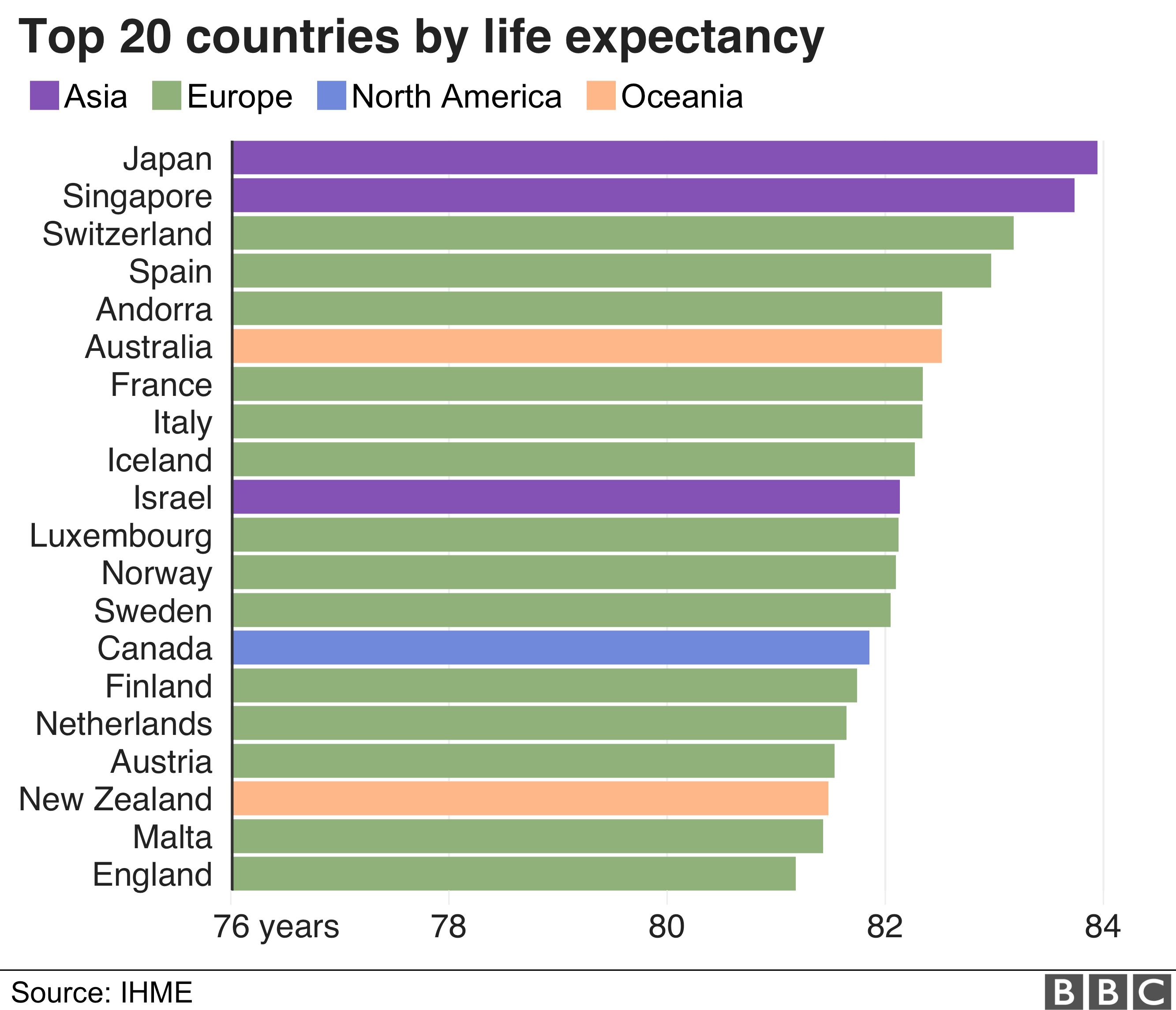 The top 20 countries in terms of life expectancy are mostly Western European countries