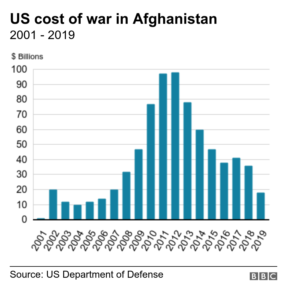 US cost of war in Afghanistan. 2001 - 2019. Data showing cost of US war in Afghanistan from 2001 to 2019 .