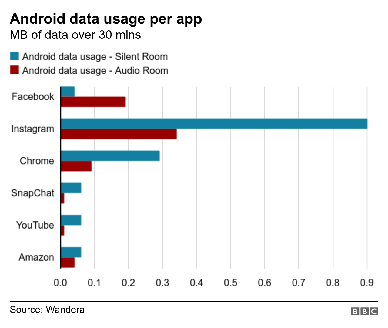 Android data usage per app