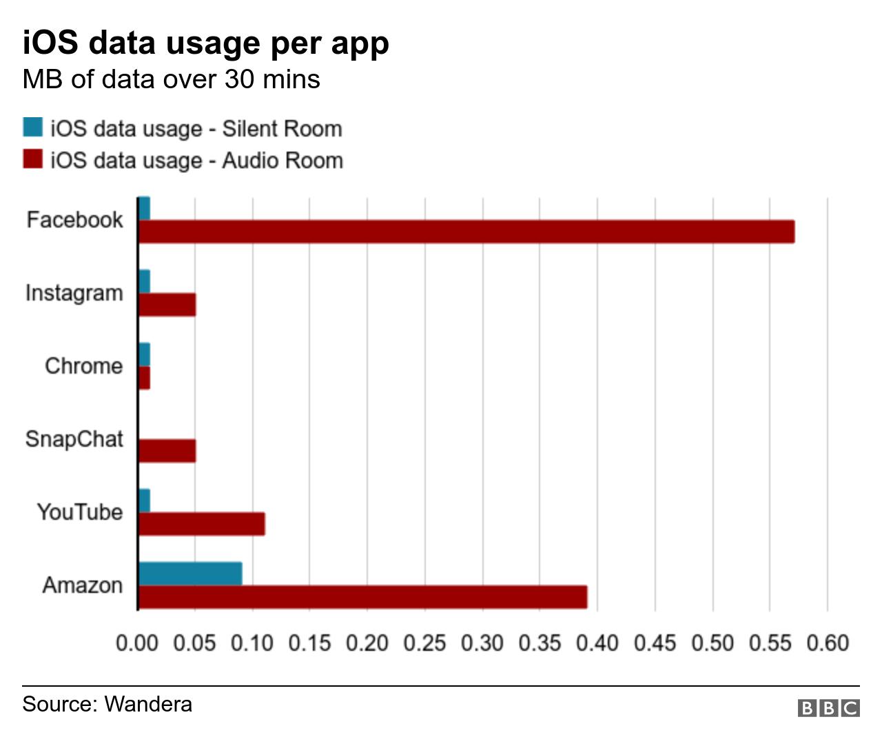 iOS data usage per app