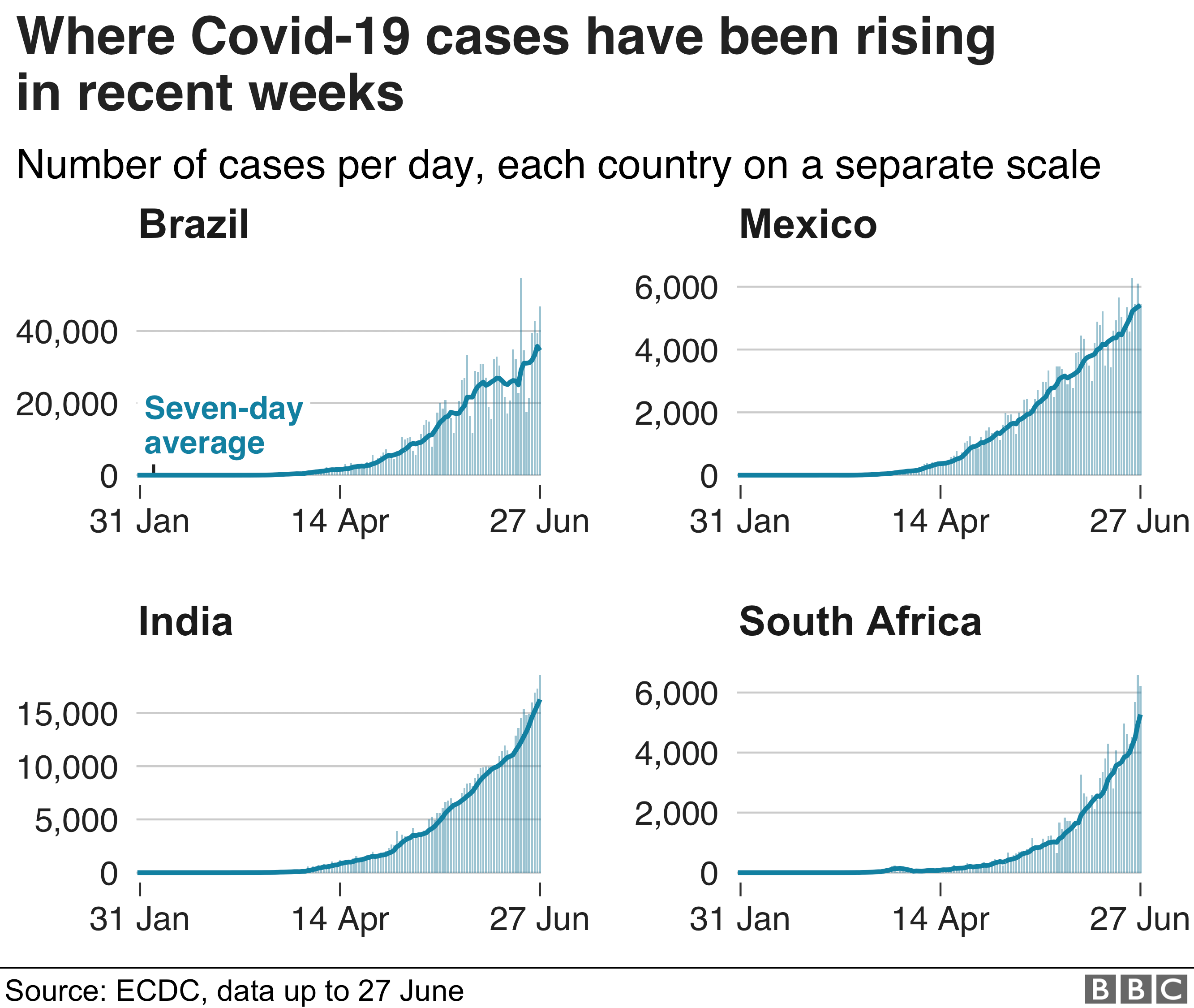 Graphs of coronavirus cases rising in Brazil, India. Mexico and South Africa