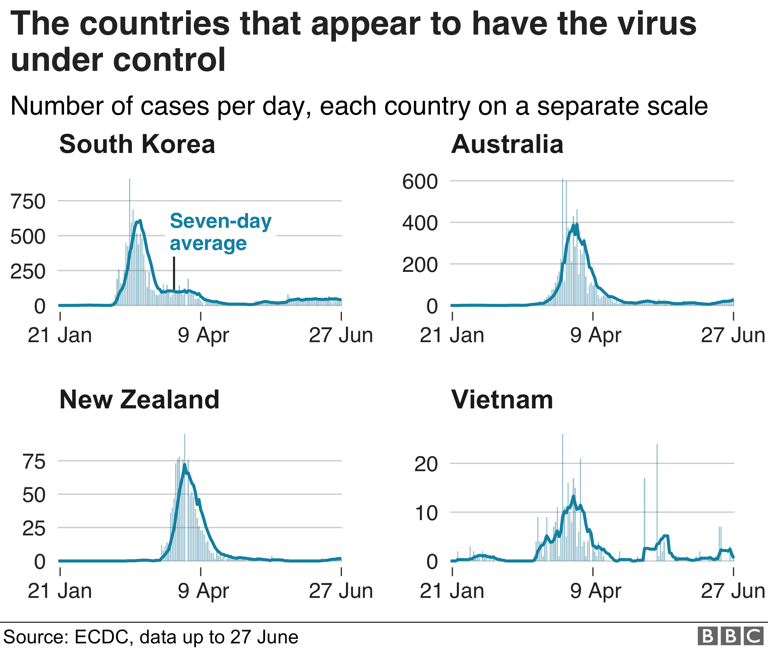 Graphs of coronavirus cases staying low in South Korea, Australia, New Zealand and Vietnam