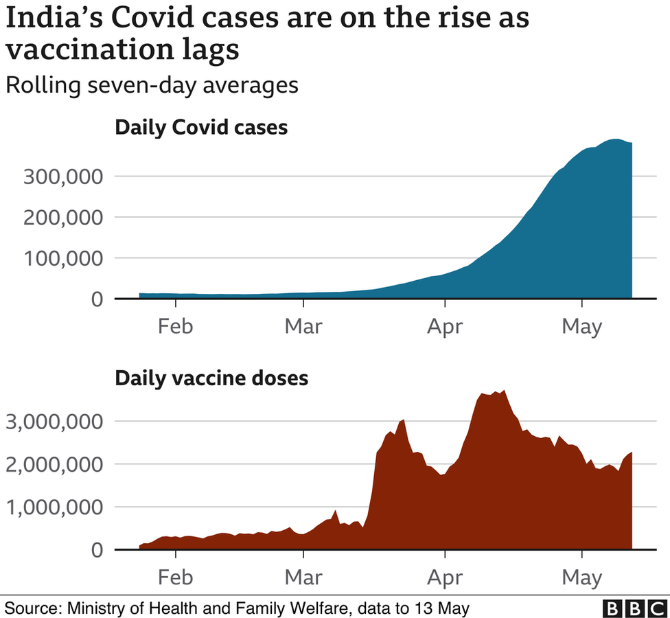 Chart showing India's Covid cases are on the rise as vaccination lags
