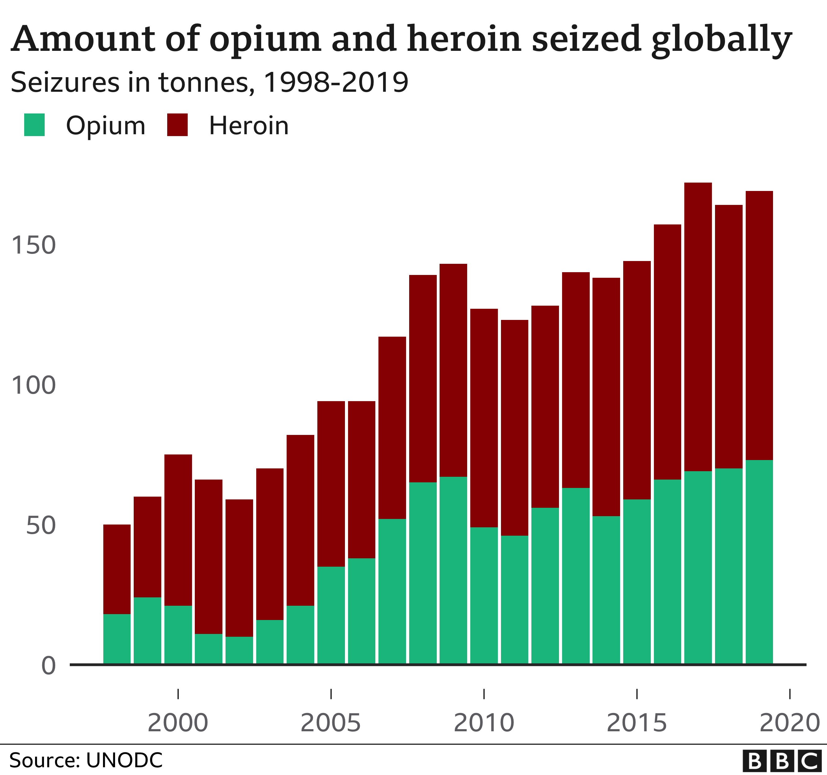 Drugs seized globally