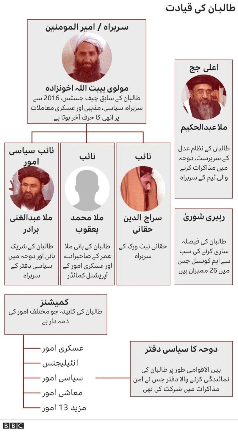 طالبان کے اہم رہنما اور قیادت