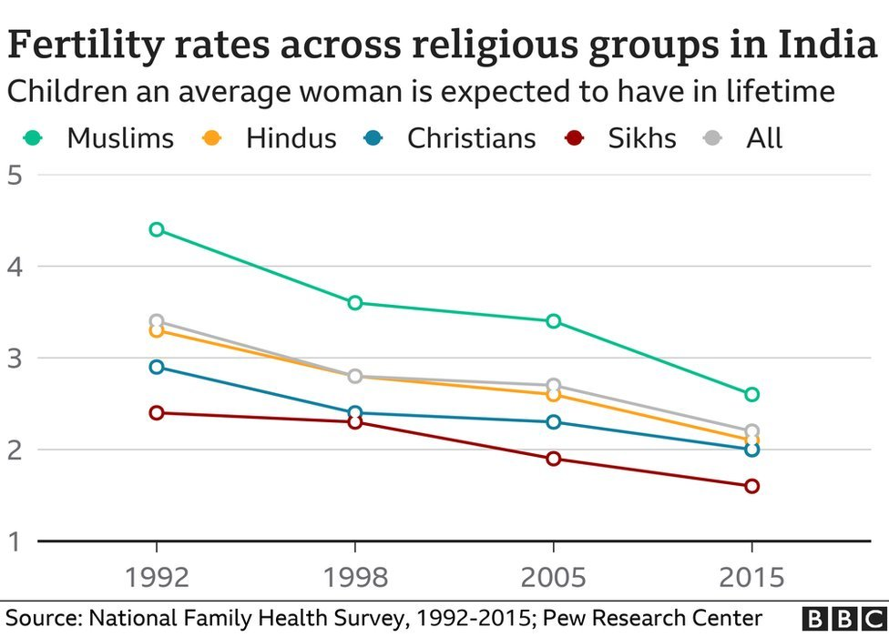 Fertility rates in India