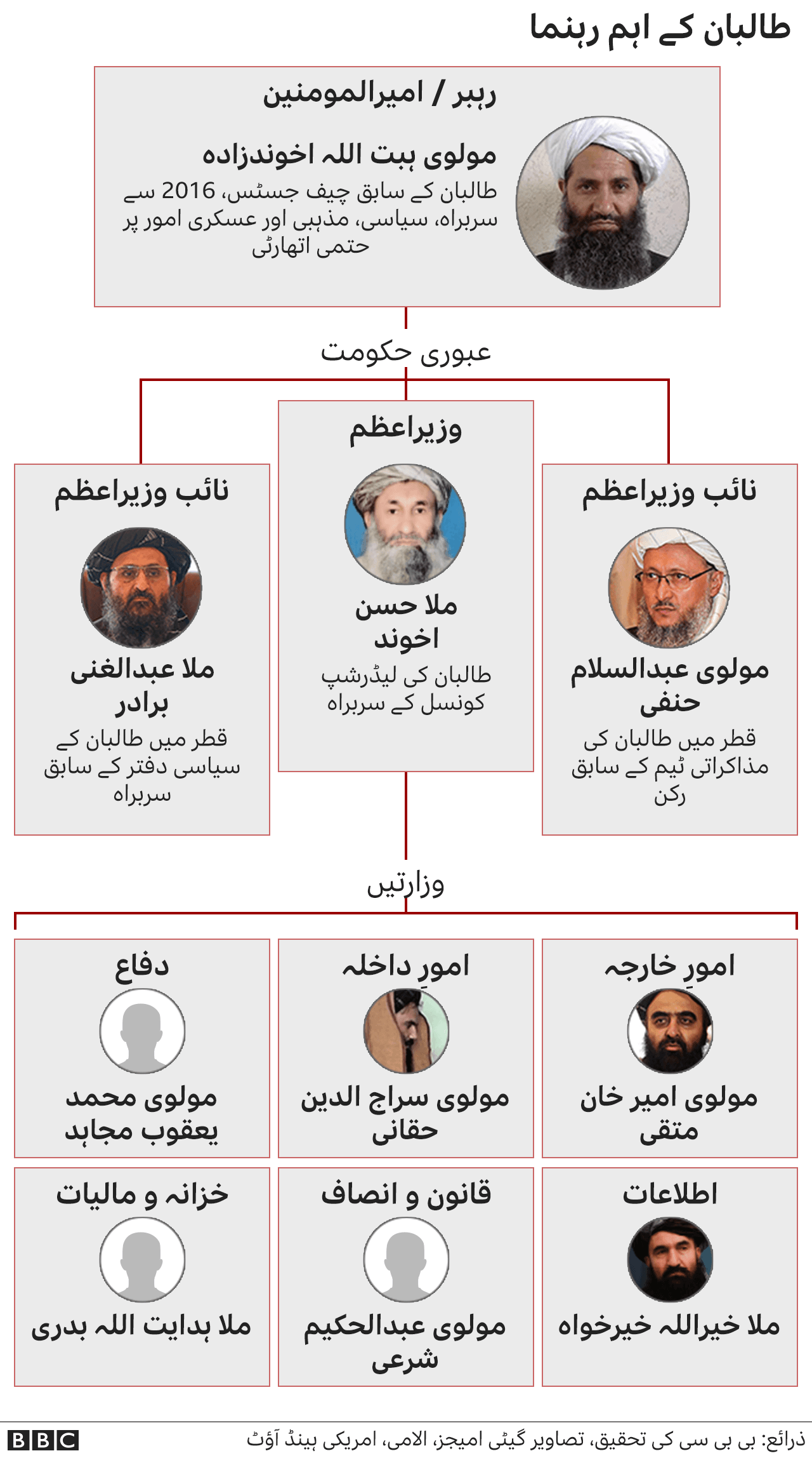 طالبان رہنما